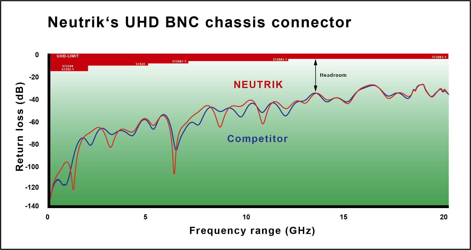 rearTWIST UHD BNC Return Loss